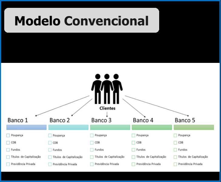 modelo convencional mercado de investimentos